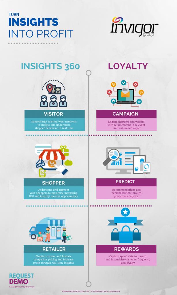 Invigor Group - Infographic