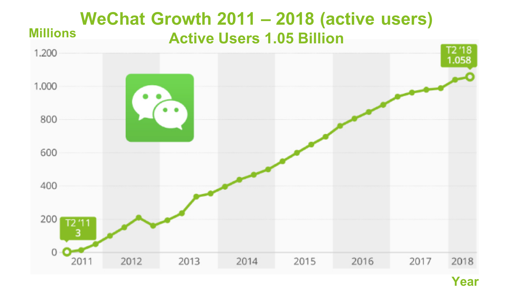 WeChat Growth 2018